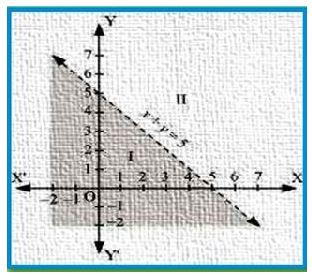NCERT Solutions Class 11 Mathematics Linear Inequalities